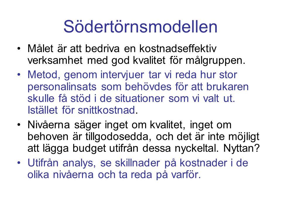 Personaltäthet/delningstal Nivå Bostad LSS Daglig verksam.