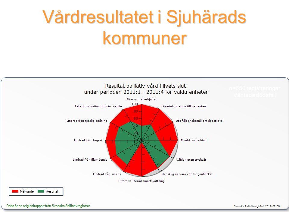 Vårdresultatet i Sjuhärads kommuner www.palliativ.se n=650 registreringar Väntade dödsfall
