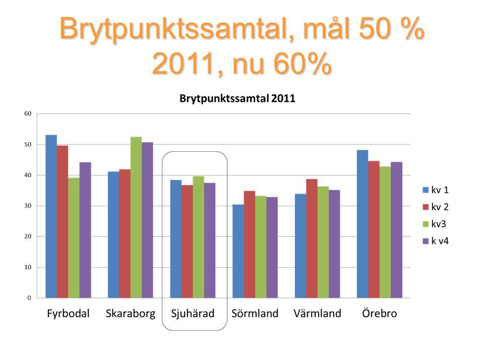 Brytpunktssamtal, mål 50 % 2011, nu 60%