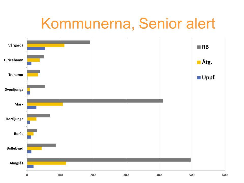 Kommunerna, Senior alert