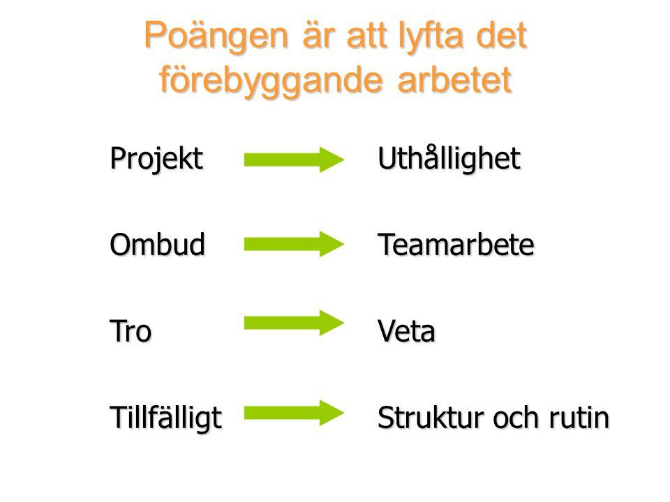 Poängen är att lyfta det förebyggande arbetet ProjektUthållighet OmbudTeamarbete TroVeta TillfälligtStruktur och rutin