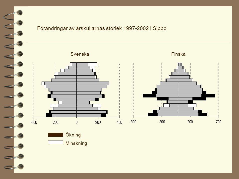 Förändringar av årskullarnas storlek 1997-2002 i Sibbo Svenska Finska Ökning Minskning
