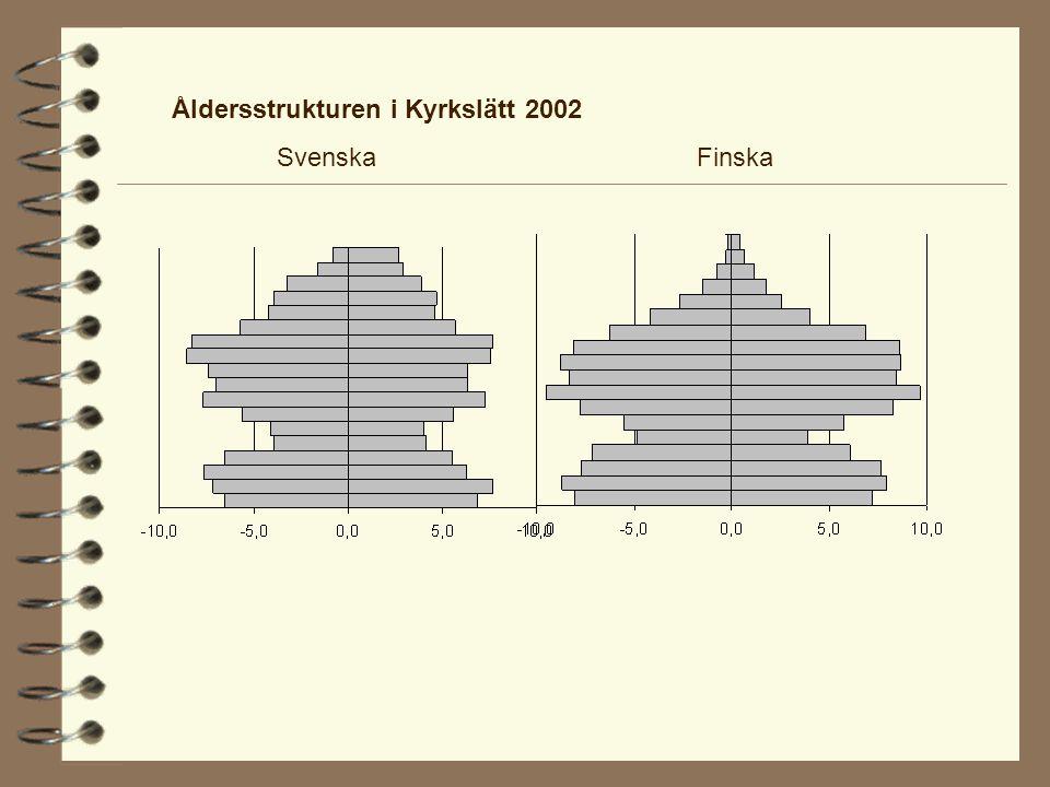 Åldersstrukturen i Kyrkslätt 2002 SvenskaFinska