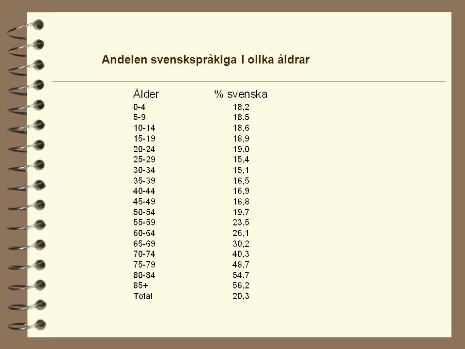 Andelen svenskspråkiga i olika åldrar