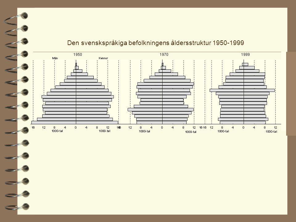 Den svenskspråkiga befolkningens åldersstruktur 1950-1999