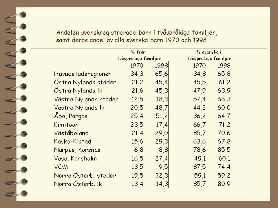 Andelen svenskregistrerade barn i tvåspråkiga familjer, samt deras andel av alla svenska barn 1970 och 1998
