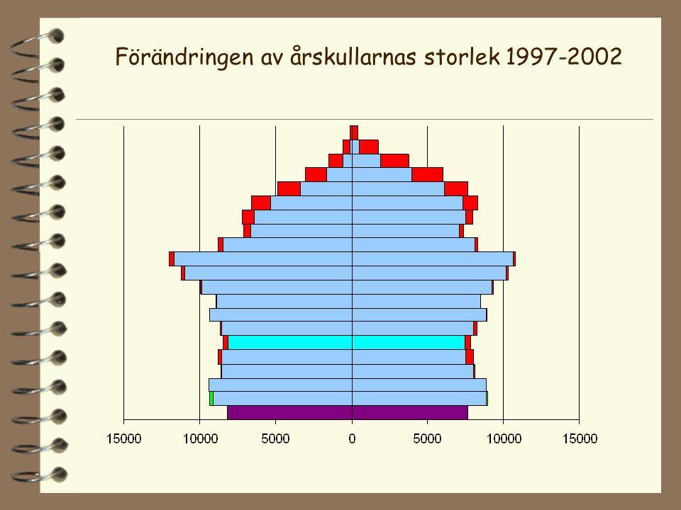 Förändringen av årskullarnas storlek 1997-2002