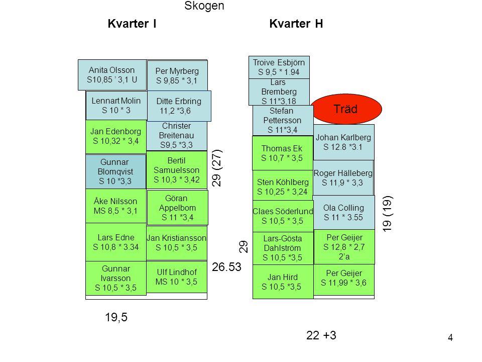 Kvarter H Lars Edne S 10,8 * 3.34 Jan Kristiansson S 10,5 * 3,5 Lars-Gösta Dahlström S 10,5 *3,5 Thomas Ek S 10,7 * 3,5 Sten Köhlberg S 10,25 * 3,24 19 (19) 22 +3 Träd 29 Kvarter I Stefan Pettersson S 11*3,4 Åke Nilsson MS 8,5 * 3,1 Bertil Samuelsson S 10,3 * 3,42 Christer Breitenau S9,5 *3,3 Per Myrberg S 9,85 * 3,1 29 (27) Troive Esbjörn S 9,5 * 1.94 Skogen 19,5 Ola Colling S 11 * 3.55 Per Geijer S 11,99 * 3,6 Claes Söderlund S 10,5 * 3,5 Johan Karlberg S 12.8 *3.1 26.53 Jan Edenborg S 10,32 * 3,4 Anita Olsson S10,85 ' 3,1 U Gunnar Ivarsson S 10,5 * 3,5 Ditte Erbring 11,2 *3,6 Gunnar Blomqvist S 10 *3,3 Göran Appelbom S 11 *3,4 Lars Bremberg S 11*3,18 Jan Hird S 10,5 *3,5 4 Roger Hälleberg S 11,9 * 3,3 Lennart Molin S 10 * 3 Ulf Lindhof MS 10 * 3,5 Per Geijer S 12,8 * 2,7 2'a