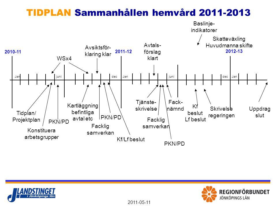 2011-05-11 Styrgrupp Politisk styrgrupp: PKN + PD Projektledning - projektledare - informatör/administratör - sakkunniga Referenser: - Fackliga - FoU - Med flera Referenser: - Patient/klient/ anhöriga - KHR/LHR/ med flera - Med flera ORGANISATION Sammanhållen hemvård 2011-2013