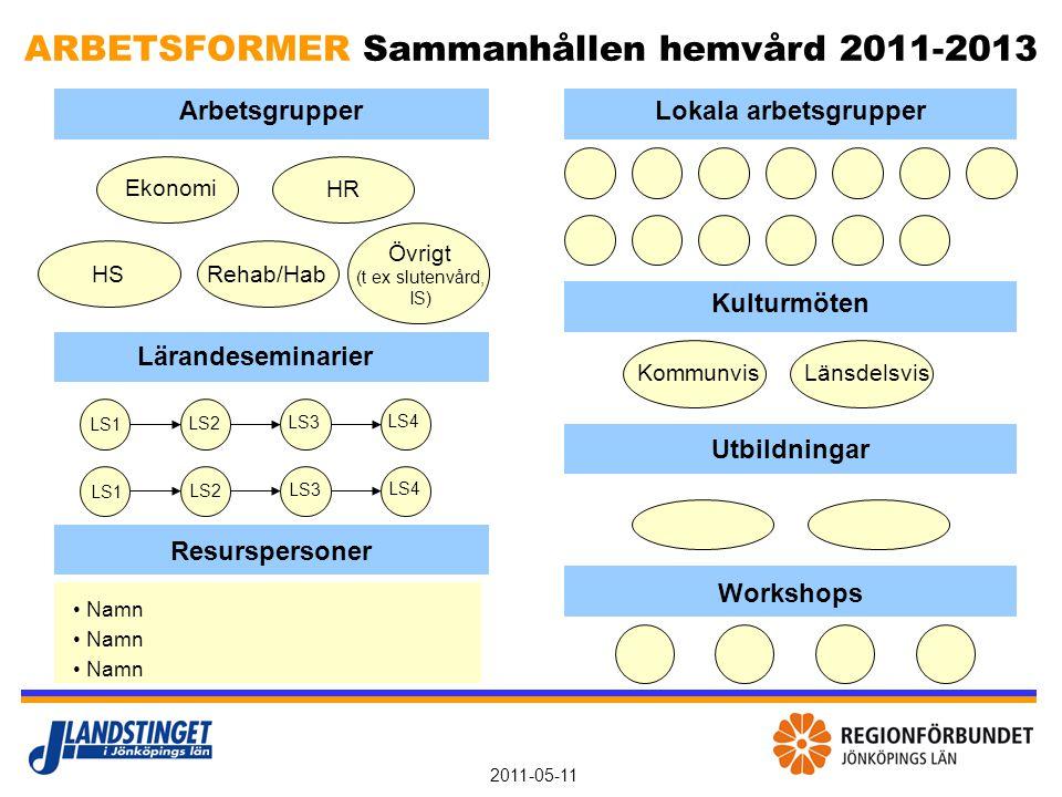 2011-05-11 ARBETSFORMER Sammanhållen hemvård 2011-2013 ArbetsgrupperLokala arbetsgrupper Ekonomi HR HSRehab/Hab Övrigt (t ex slutenvård, IS) Lärandese