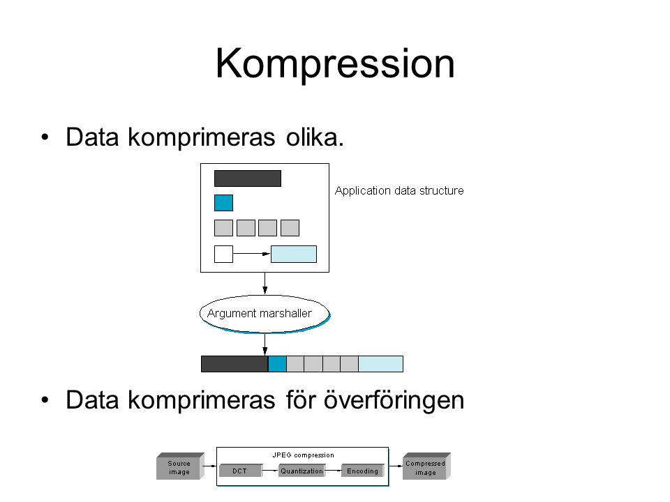 Kompression Data komprimeras olika. Data komprimeras för överföringen