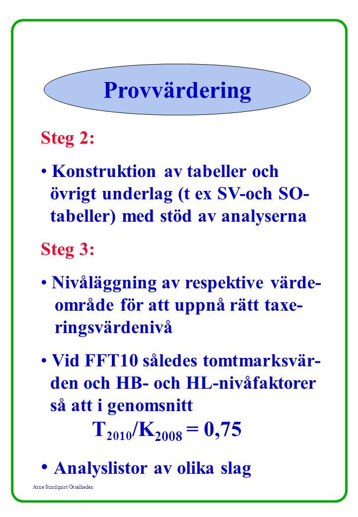 Arne Sundquist/Orsalheden Provvärdering Steg 2: Konstruktion av tabeller och övrigt underlag (t ex SV-och SO- tabeller) med stöd av analyserna Steg 3: Nivåläggning av respektive värde- område för att uppnå rätt taxe- ringsvärdenivå Vid FFT10 således tomtmarksvär- den och HB- och HL-nivåfaktorer så att i genomsnitt T 2010 /K 2008 = 0,75 Analyslistor av olika slag
