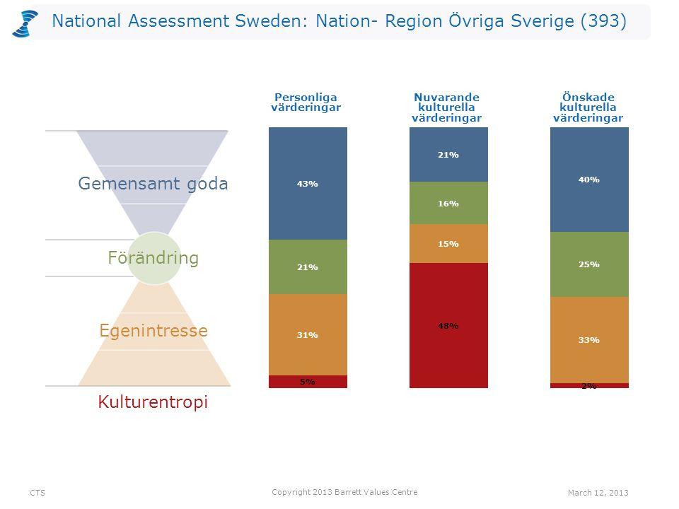 National Assessment Sweden: Nation- Region Övriga Sverige (393) Antalet värderingar som kan vara begränsande valda av utvärderarna per nivå för Nuvarande kultur.