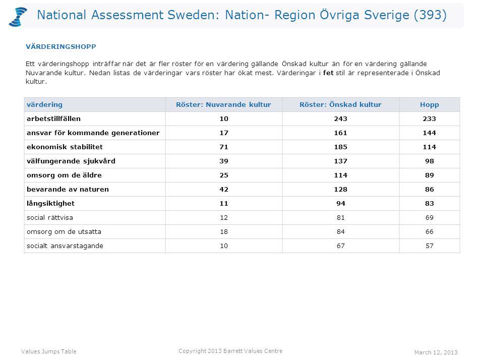 National Assessment Sweden: Nation- Region Övriga Sverige (393) värdering Röster: Nuvarande kulturRöster: Önskad kulturHopp arbetstillfällen10243233 ansvar för kommande generationer17161144 ekonomisk stabilitet71185114 välfungerande sjukvård3913798 omsorg om de äldre2511489 bevarande av naturen4212886 långsiktighet119483 social rättvisa128169 omsorg om de utsatta188466 socialt ansvarstagande106757 Ett värderingshopp inträffar när det är fler röster för en värdering gällande Önskad kultur än för en värdering gällande Nuvarande kultur.