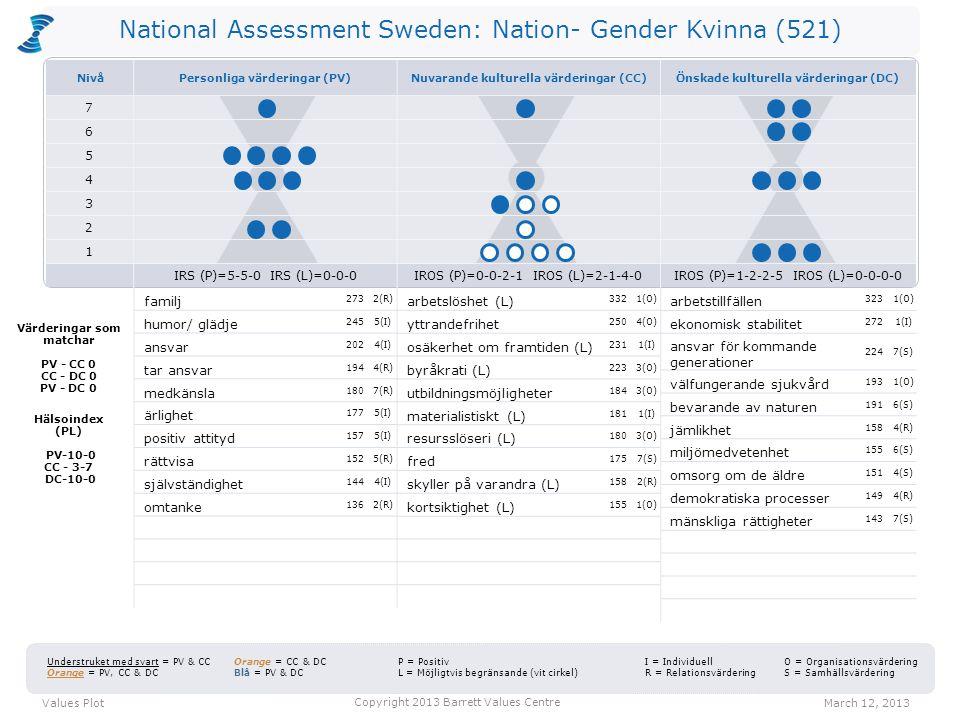 National Assessment Sweden: Nation- Gender Kvinna (521) arbetslöshet (L) 3321(O) yttrandefrihet 2504(O) osäkerhet om framtiden (L) 2311(I) byråkrati (L) 2233(O) utbildningsmöjligheter 1843(O) materialistiskt (L) 1811(I) resursslöseri (L) 1803(O) fred 1757(S) skyller på varandra (L) 1582(R) kortsiktighet (L) 1551(O) arbetstillfällen 3231(O) ekonomisk stabilitet 2721(I) ansvar för kommande generationer 2247(S) välfungerande sjukvård 1931(O) bevarande av naturen 1916(S) jämlikhet 1584(R) miljömedvetenhet 1556(S) omsorg om de äldre 1514(S) demokratiska processer 1494(R) mänskliga rättigheter 1437(S) Values PlotMarch 12, 2013 Copyright 2013 Barrett Values Centre I = Individuell R = Relationsvärdering Understruket med svart = PV & CC Orange = PV, CC & DC Orange = CC & DC Blå = PV & DC P = Positiv L = Möjligtvis begränsande (vit cirkel) O = Organisationsvärdering S = Samhällsvärdering Värderingar som matchar PV - CC 0 CC - DC 0 PV - DC 0 Hälsoindex (PL) PV-10-0 CC - 3-7 DC-10-0 familj 2732(R) humor/ glädje 2455(I) ansvar 2024(I) tar ansvar 1944(R) medkänsla 1807(R) ärlighet 1775(I) positiv attityd 1575(I) rättvisa 1525(R) självständighet 1444(I) omtanke 1362(R) NivåPersonliga värderingar (PV)Nuvarande kulturella värderingar (CC)Önskade kulturella värderingar (DC) 7 6 5 4 3 2 1 IRS (P)=5-5-0 IRS (L)=0-0-0IROS (P)=0-0-2-1 IROS (L)=2-1-4-0IROS (P)=1-2-2-5 IROS (L)=0-0-0-0