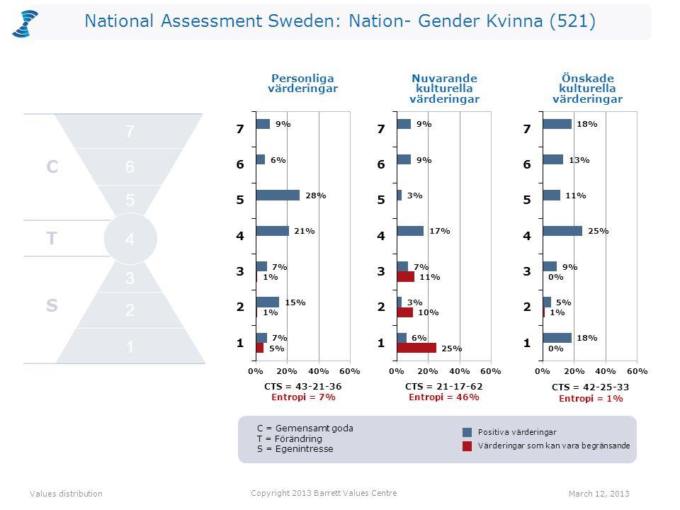 National Assessment Sweden: Nation- Gender Kvinna (521) CTS = 43-21-36 Entropi = 7% CTS = 21-17-62 Entropi = 46% Personliga värderingar CTS = 42-25-33 Entropi = 1% Values distribution March 12, 2013 Copyright 2013 Barrett Values Centre Positiva värderingar Värderingar som kan vara begränsande Nuvarande kulturella värderingar Önskade kulturella värderingar C T S 2 1 3 4 5 6 7 C = Gemensamt goda T = Förändring S = Egenintresse