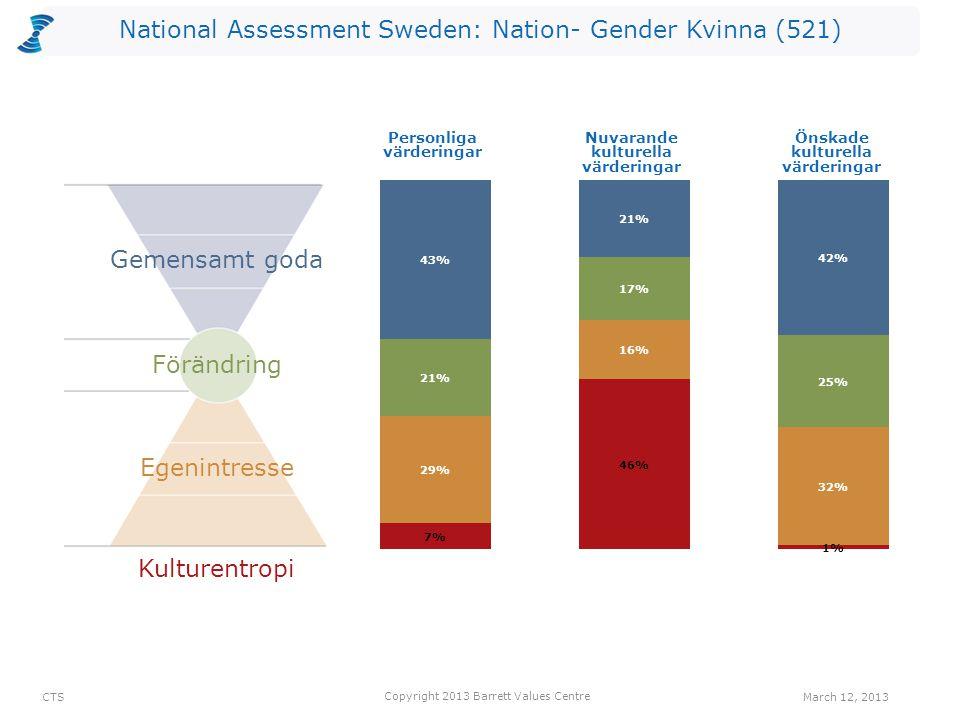 National Assessment Sweden: Nation- Gender Kvinna (521) Kulturentropi Personliga värderingar Nuvarande kulturella värderingar Önskade kulturella värde