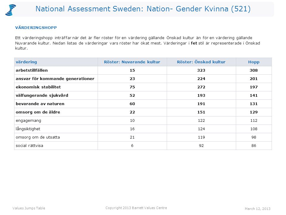 National Assessment Sweden: Nation- Gender Kvinna (521) värdering Röster: Nuvarande kulturRöster: Önskad kulturHopp arbetstillfällen15323308 ansvar för kommande generationer23224201 ekonomisk stabilitet75272197 välfungerande sjukvård52193141 bevarande av naturen60191131 omsorg om de äldre22151129 engagemang10122112 långsiktighet16124108 omsorg om de utsatta2111998 social rättvisa69286 Ett värderingshopp inträffar när det är fler röster för en värdering gällande Önskad kultur än för en värdering gällande Nuvarande kultur.