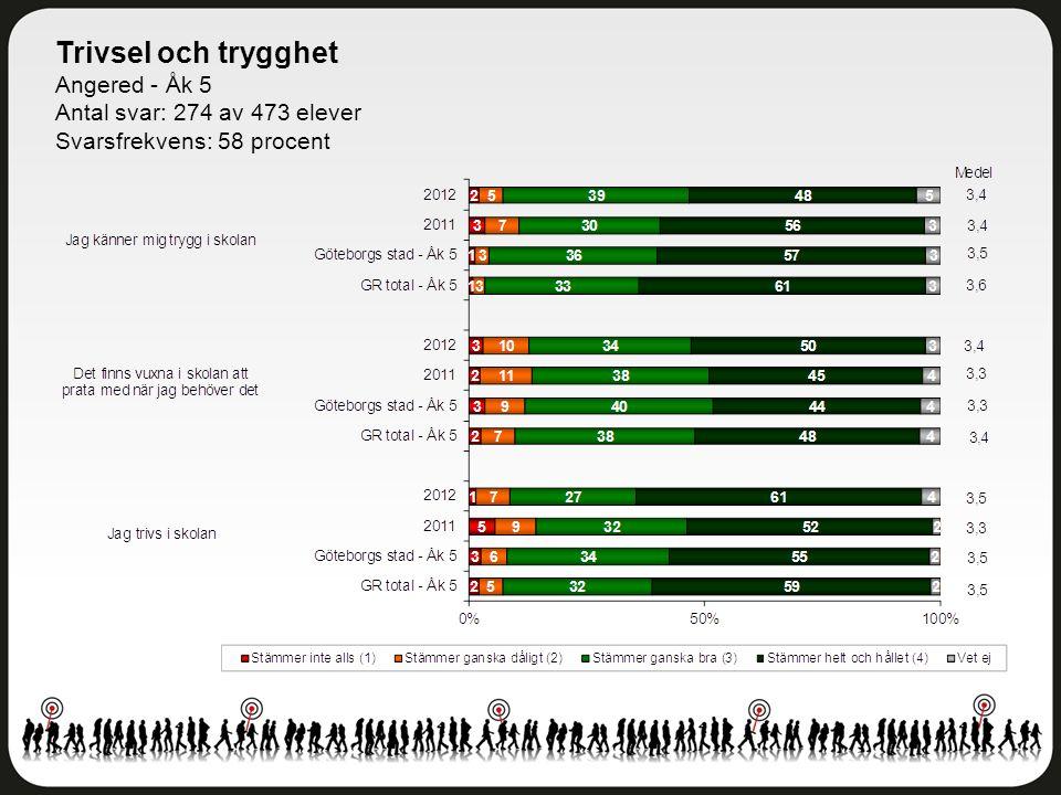 Trivsel och trygghet Angered - Åk 5 Antal svar: 274 av 473 elever Svarsfrekvens: 58 procent
