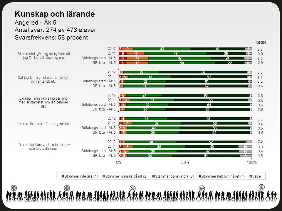 Kunskap och lärande Angered - Åk 5 Antal svar: 274 av 473 elever Svarsfrekvens: 58 procent