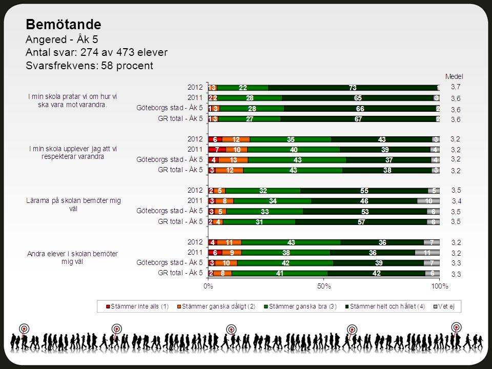 Bemötande Angered - Åk 5 Antal svar: 274 av 473 elever Svarsfrekvens: 58 procent