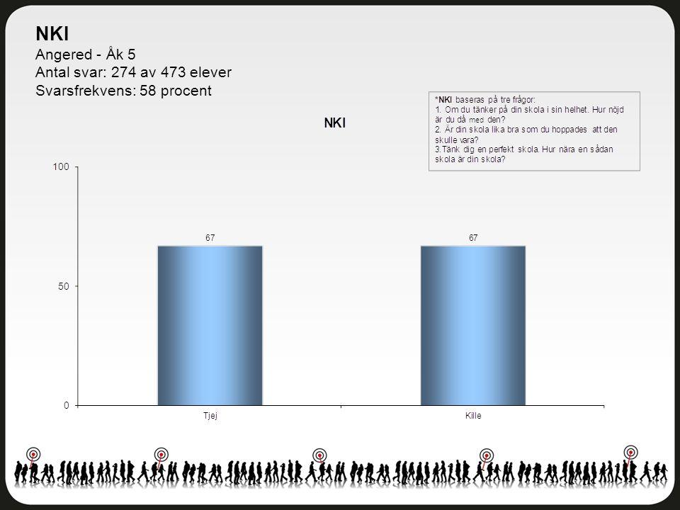 NKI Angered - Åk 5 Antal svar: 274 av 473 elever Svarsfrekvens: 58 procent