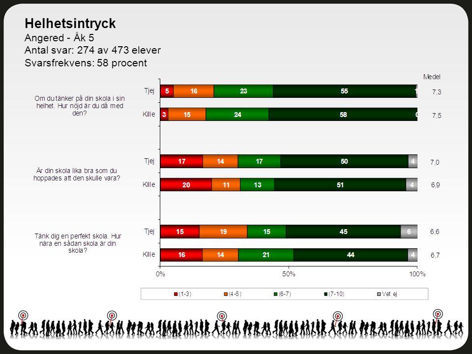 Helhetsintryck Angered - Åk 5 Antal svar: 274 av 473 elever Svarsfrekvens: 58 procent