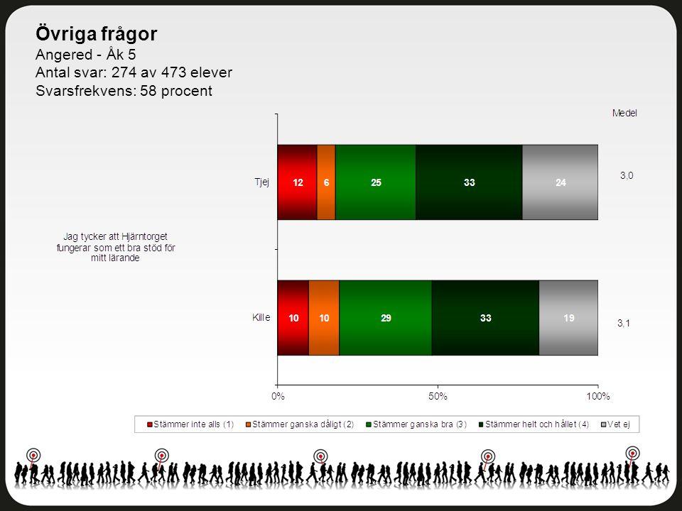 Övriga frågor Angered - Åk 5 Antal svar: 274 av 473 elever Svarsfrekvens: 58 procent