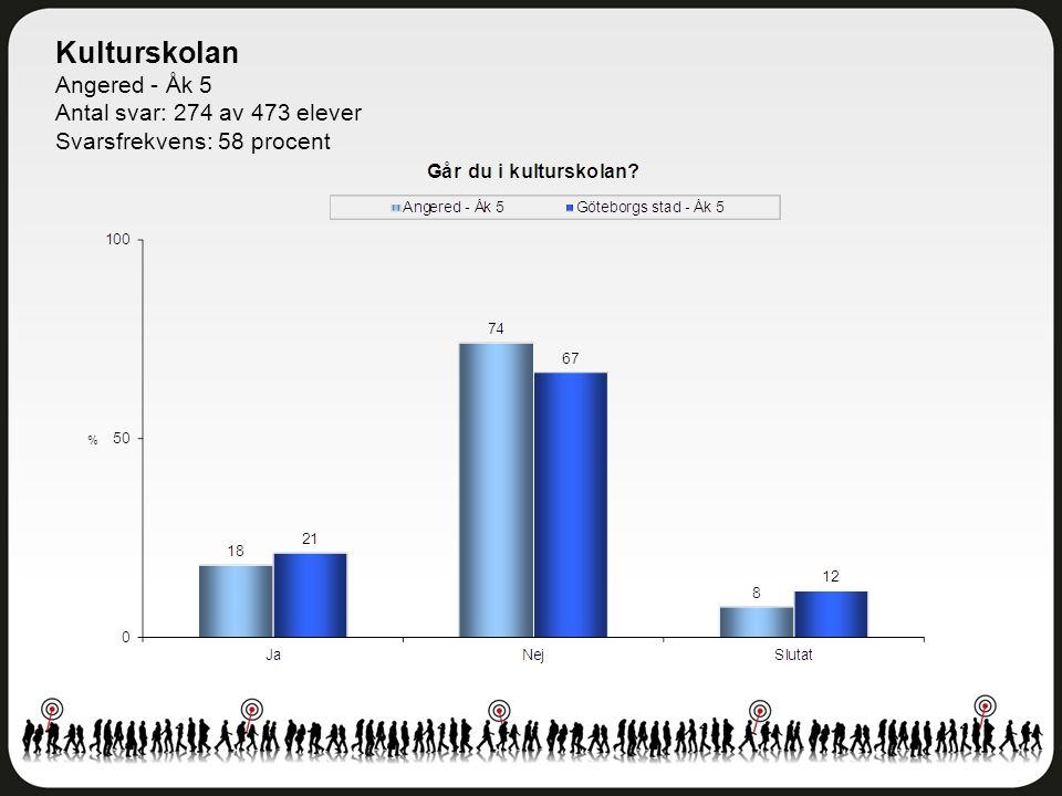 Kulturskolan Angered - Åk 5 Antal svar: 274 av 473 elever Svarsfrekvens: 58 procent