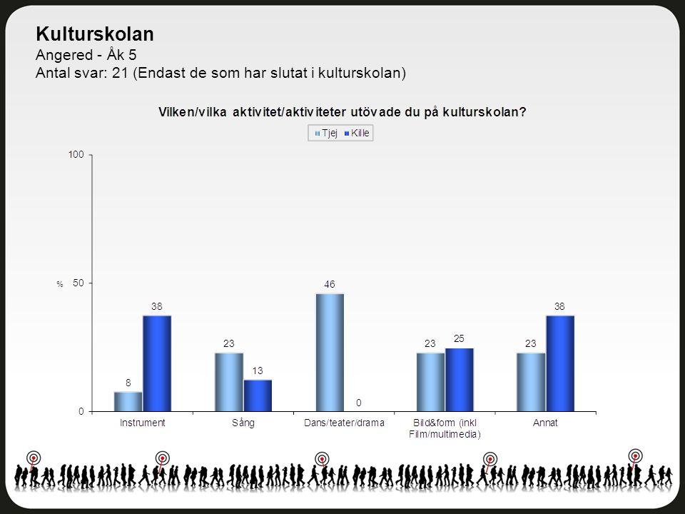 Kulturskolan Angered - Åk 5 Antal svar: 21 (Endast de som har slutat i kulturskolan)
