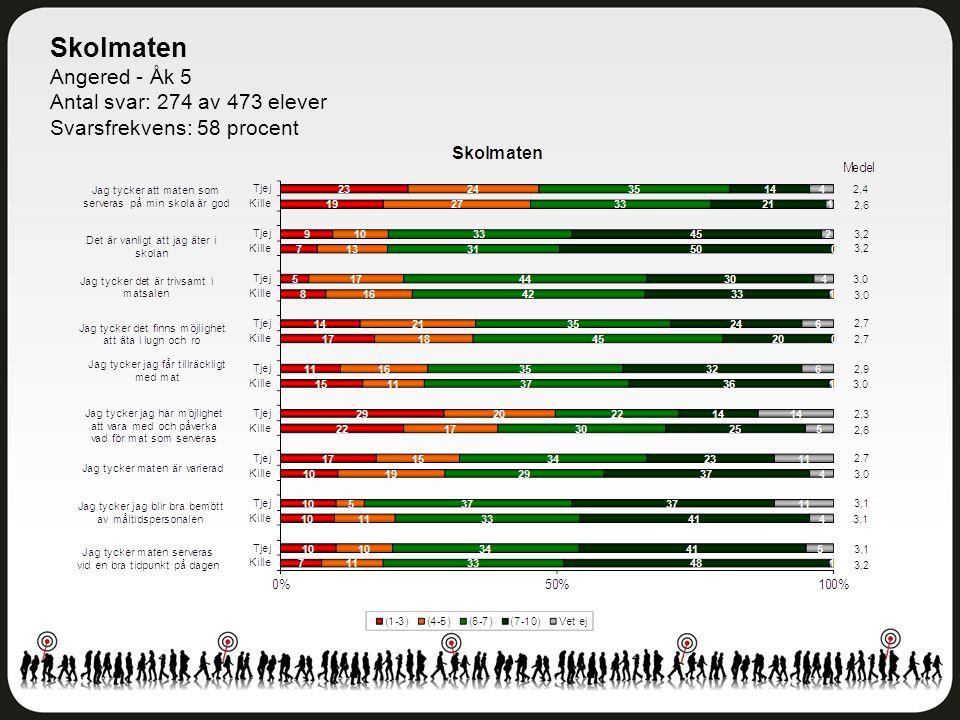 Skolmaten Angered - Åk 5 Antal svar: 274 av 473 elever Svarsfrekvens: 58 procent