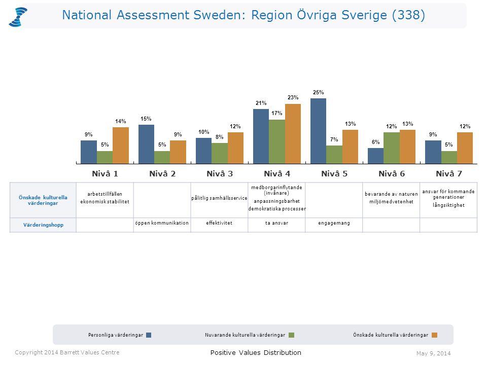 National Assessment Sweden: Region Övriga Sverige (338) Personliga värderingarNuvarande kulturella värderingarÖnskade kulturella värderingar Positive