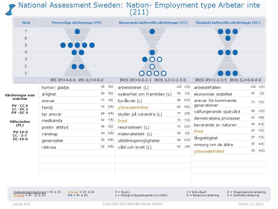 National Assessment Sweden: Nation- Employment type Arbetar inte (211) arbetslöshet (L) 1331(O) osäkerhet om framtiden (L) 931(I) byråkrati (L) 863(O)
