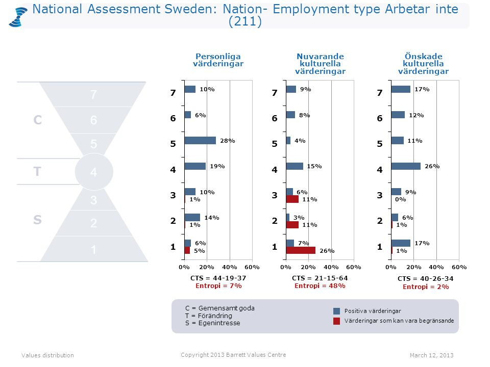 National Assessment Sweden: Nation- Employment type Arbetar inte (211) Personliga värderingarNuvarande kulturella värderingarÖnskade kulturella värderingar Positive Values distribution Copyright 2013 Barrett Values Centre March 12, 2013