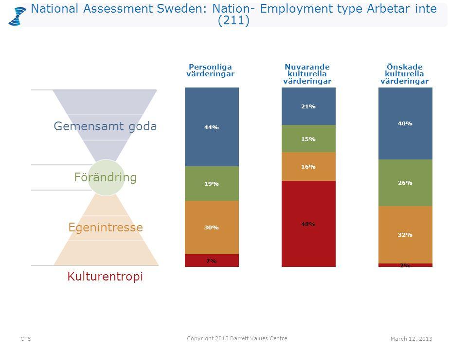 National Assessment Sweden: Nation- Employment type Arbetar inte (211) Kulturentropi Personliga värderingar Nuvarande kulturella värderingar Önskade k