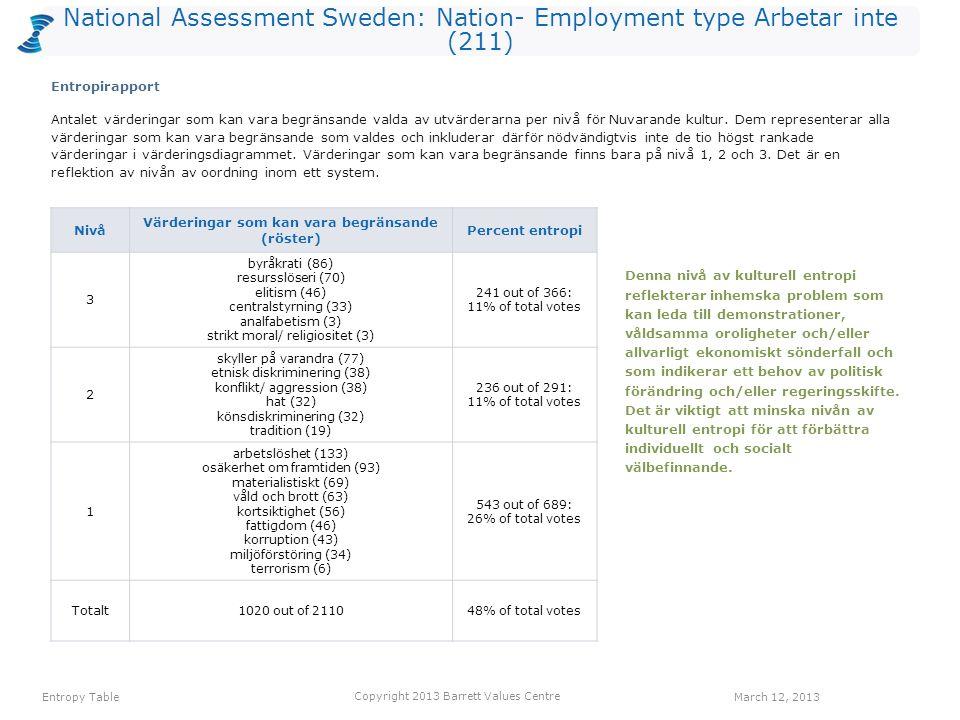 National Assessment Sweden: Nation- Employment type Arbetar inte (211) Antalet värderingar som kan vara begränsande valda av utvärderarna per nivå för