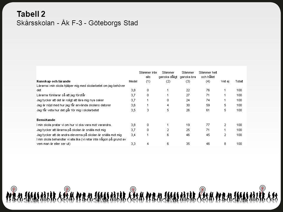 Tabell 2 Skårsskolan - Åk F-3 - Göteborgs Stad