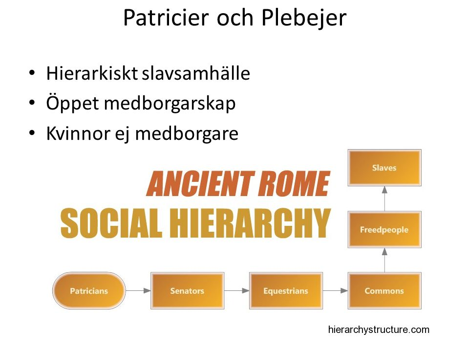 Patricier och Plebejer Hierarkiskt slavsamhälle Öppet medborgarskap Kvinnor ej medborgare