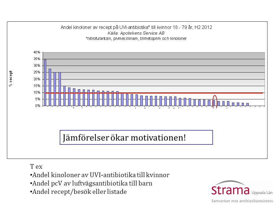Jämförelser ökar motivationen.