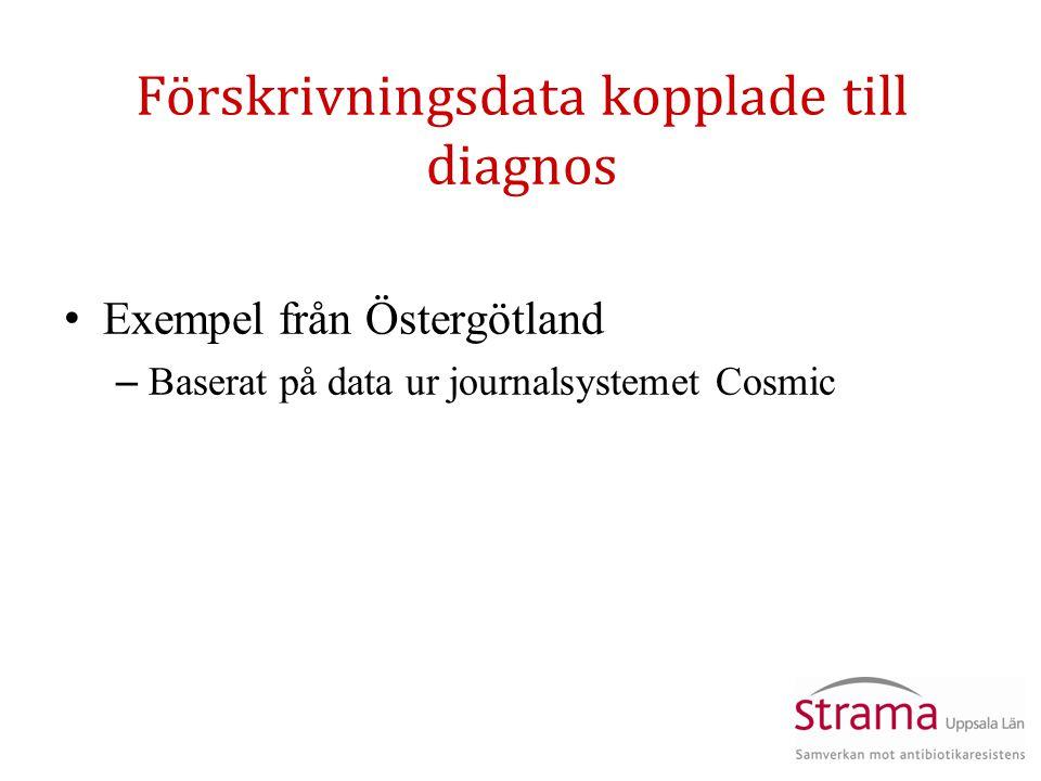 Förskrivningsdata kopplade till diagnos Exempel från Östergötland – Baserat på data ur journalsystemet Cosmic