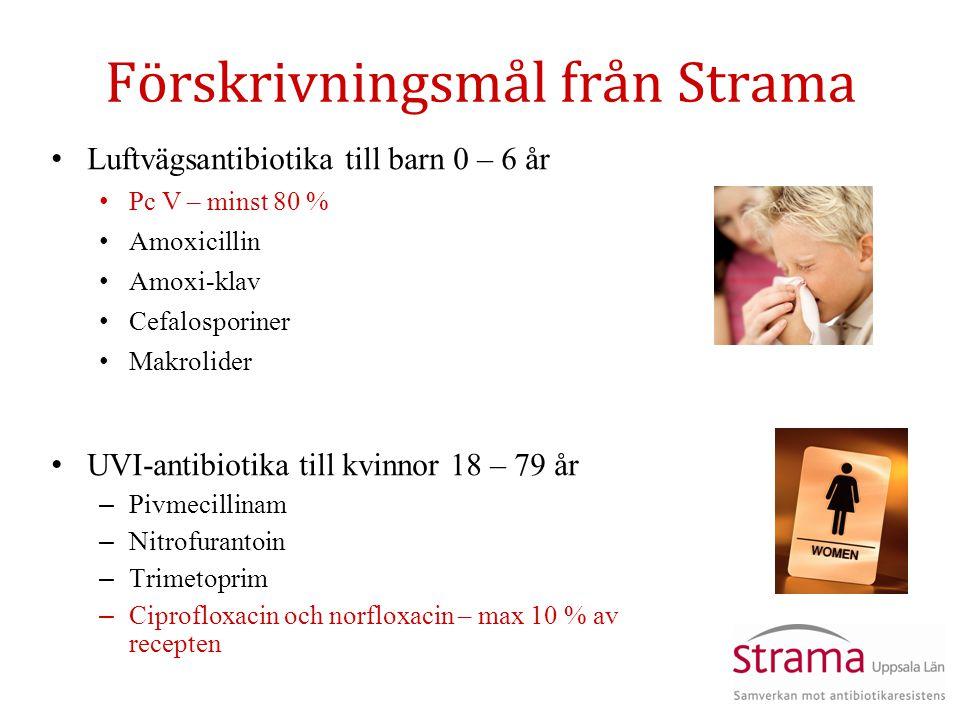 Förskrivningsmål från Strama UVI-antibiotika till kvinnor 18 – 79 år – Pivmecillinam – Nitrofurantoin – Trimetoprim – Ciprofloxacin och norfloxacin – max 10 % av recepten Luftvägsantibiotika till barn 0 – 6 år Pc V – minst 80 % Amoxicillin Amoxi-klav Cefalosporiner Makrolider