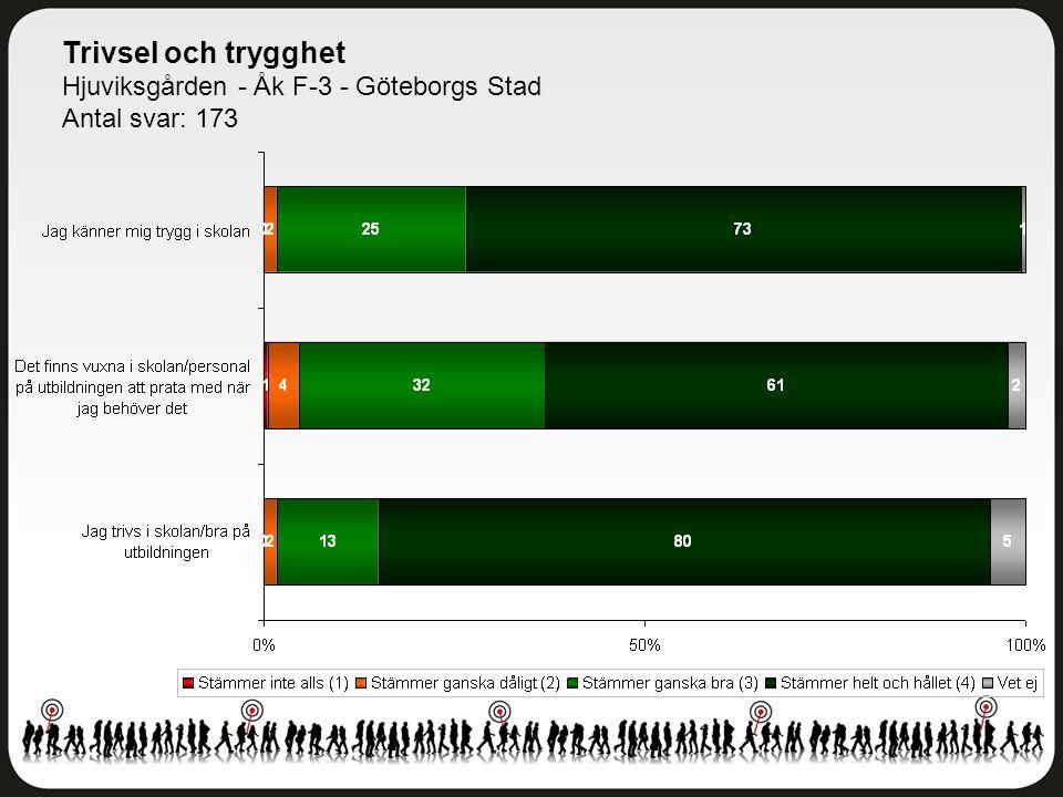 Delaktighet och inflytande Hjuviksgården - Åk F-3 - Göteborgs Stad Antal svar: 173