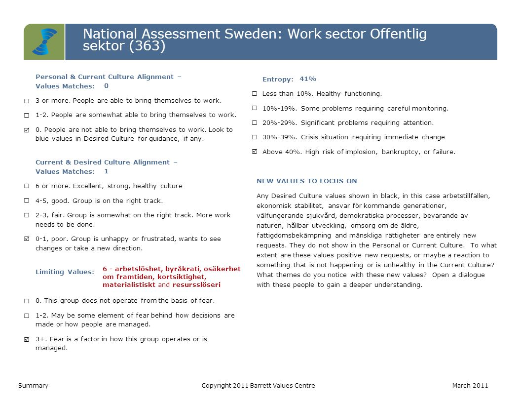 National Assessment Sweden: Work sector Offentlig sektor (363) Level 7 Level 6 Level 5 Level 4 Level 3 Level 2 Level 1 Personal ValuesCurrent Culture ValuesDesired Culture Values IRS (P)= 6-4-0 | IRS (L)= 0-0-0 IROS (P)= 0-0-2-2 | IROS (L)= 2-0-4-0IROS (P)= 1-1-3-6 | IROS (L)= 0-0-0-0 Värderinga r som matchar PV - CC0 CC - DC1 PV - DC0 Hälsoindex (Möjligtvis begränsan de) PV: 10-0 CC: 4-6 DC: 11-0 1.