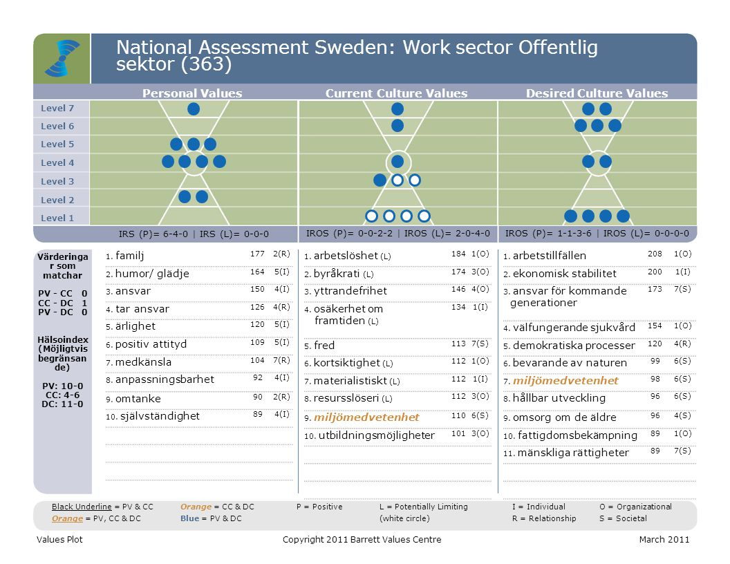 National Assessment Sweden: Work sector Offentlig sektor (363) Level 7 Level 6 Level 5 Level 4 Level 3 Level 2 Level 1 Personal ValuesCurrent Culture