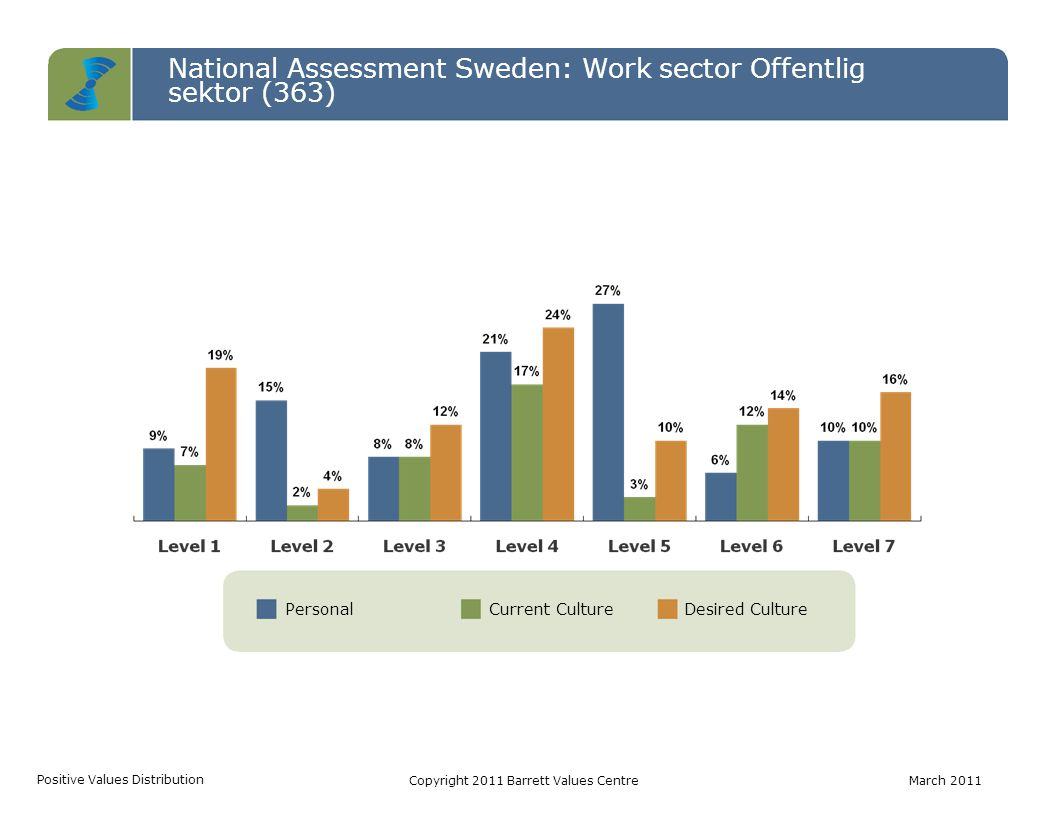 PersonalCurrent CultureDesired Culture National Assessment Sweden: Work sector Offentlig sektor (363) Positive Values Distribution Copyright 2011 Barrett Values CentreMarch 2011