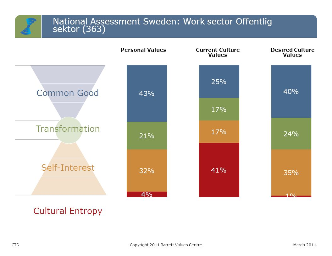 National Assessment Sweden: Work sector Offentlig sektor (363) Entropy TableCopyright 2011 Barrett Values Centre March 2011 LevelPotentially Limiting Values (votes) Percentage Entropy 3 byråkrati (174) resursslöseri (112) elitism (90) centralstyrning (81) analfabetism (5) strikt moral/ religiositet (2) 464 out of 763: 13% of total votes 2 skylla på varandra (93) tradition (45) etnisk diskriminering (39) könsdiskriminering (36) konflikt/ aggression (24) hat (19) 256 out of 316: 7% of total votes 1 arbetslöshet (184) osäkerhet om framtiden (134) kortsiktighet (112) materialistiskt (112) fattigdom (75) våld och brott (61) miljöförstöring (42) korruption (28) terrorism (9) 757 out of 1020: 21% of total votes Total1477 out of 363041% of total votes This level of entropy indicates leadership issues that if left unaddressed could lead to changes in government.