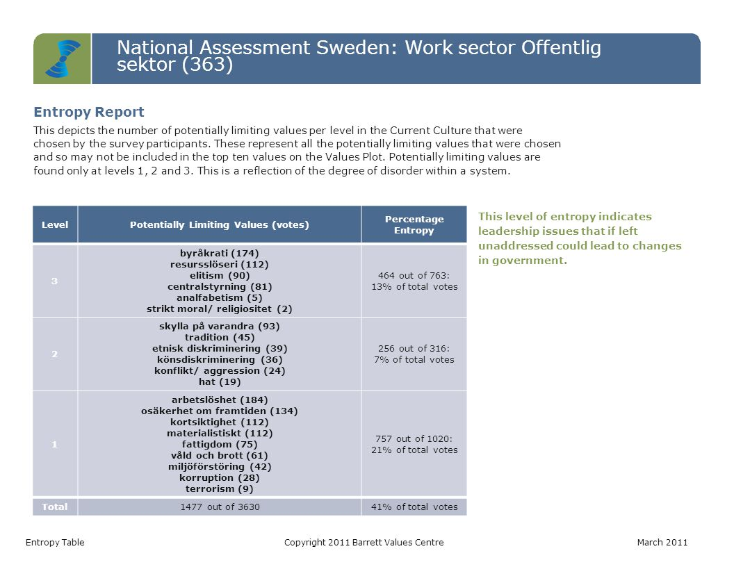 National Assessment Sweden: Work sector Offentlig sektor (363) Entropy TableCopyright 2011 Barrett Values Centre March 2011 LevelPotentially Limiting