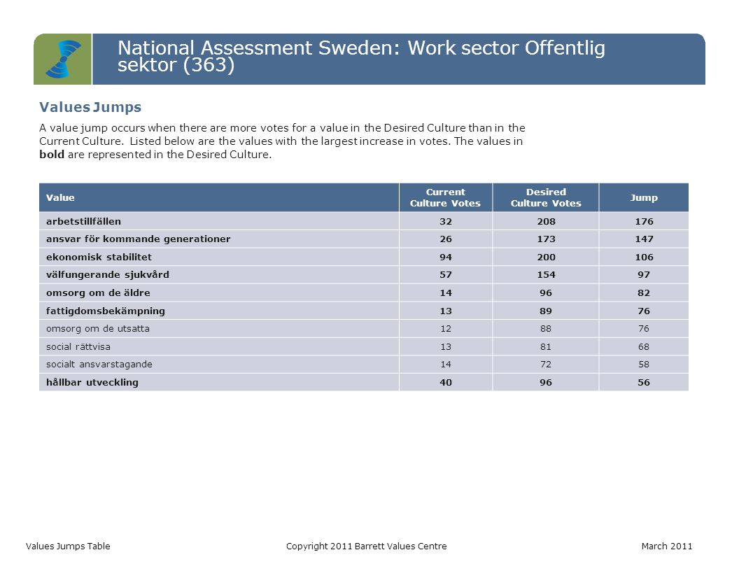 National Assessment Sweden: Work sector Offentlig sektor (363) Values Jumps TableCopyright 2011 Barrett Values Centre March 2011 Value Current Culture Votes Desired Culture Votes Jump arbetstillfällen32208176 ansvar för kommande generationer26173147 ekonomisk stabilitet94200106 välfungerande sjukvård5715497 omsorg om de äldre149682 fattigdomsbekämpning138976 omsorg om de utsatta128876 social rättvisa138168 socialt ansvarstagande147258 hållbar utveckling409656 Values Jumps A value jump occurs when there are more votes for a value in the Desired Culture than in the Current Culture.