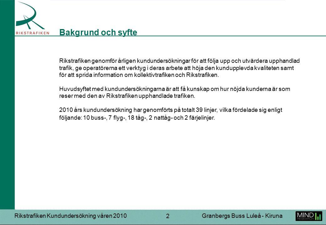 Rikstrafiken Kundundersökning våren 2010Granbergs Buss Luleå - Kiruna 2 Rikstrafiken genomför årligen kundundersökningar för att följa upp och utvärdera upphandlad trafik, ge operatörerna ett verktyg i deras arbete att höja den kundupplevda kvaliteten samt för att sprida information om kollektivtrafiken och Rikstrafiken.
