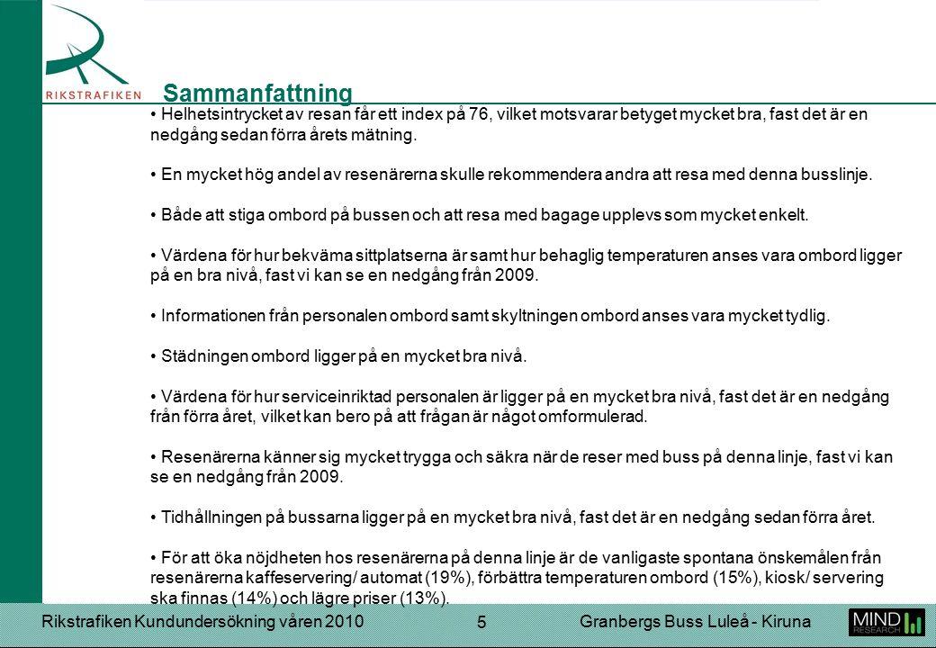 Rikstrafiken Kundundersökning våren 2010Granbergs Buss Luleå - Kiruna 5 Helhetsintrycket av resan får ett index på 76, vilket motsvarar betyget mycket bra, fast det är en nedgång sedan förra årets mätning.